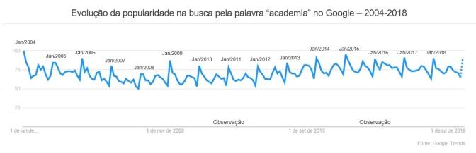 """evolução da popularidade na busca pela palavra """"academia"""" no google – 2004-2018"""